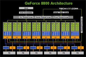 8800_architecture