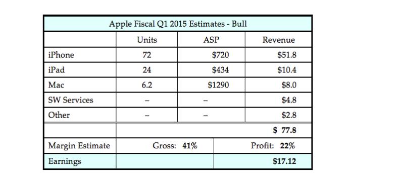 Apple-EarningsEstimate-2015-Q1_bull3