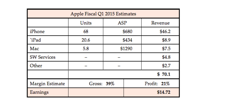 Apple-EarningsEstimate-2015-Q1_projected3
