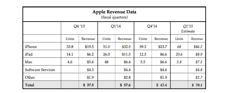 Apple-RevenueEstimate2015Q1-B