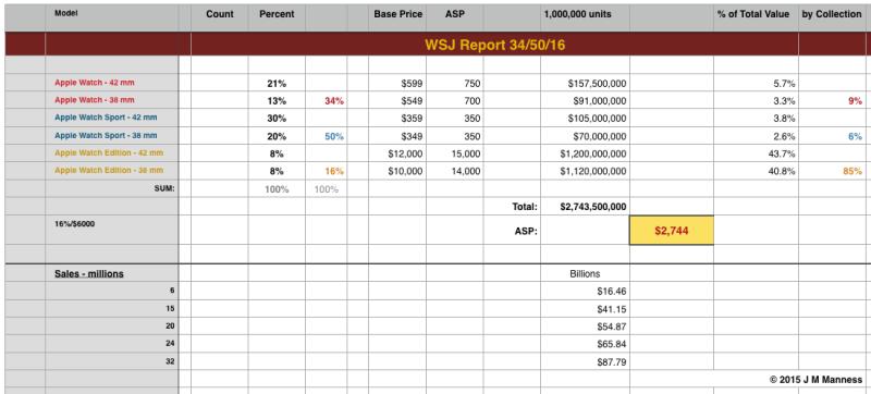 WSJ Report