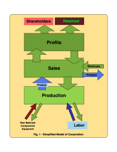 Simplified Model of Corporation © 2015 jmmxtech
