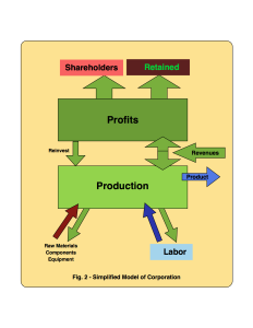 Fig. 2 - Simplified Model of Corporation - 2 © 2015 jmmxtech