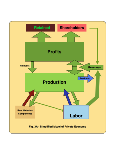 Fig. 3A - Simplified Model of Private Economy © 2015 jmmxtech