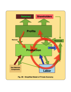 Fig. 3B - Simplified Model of Private Economy © 2015 jmmxtech